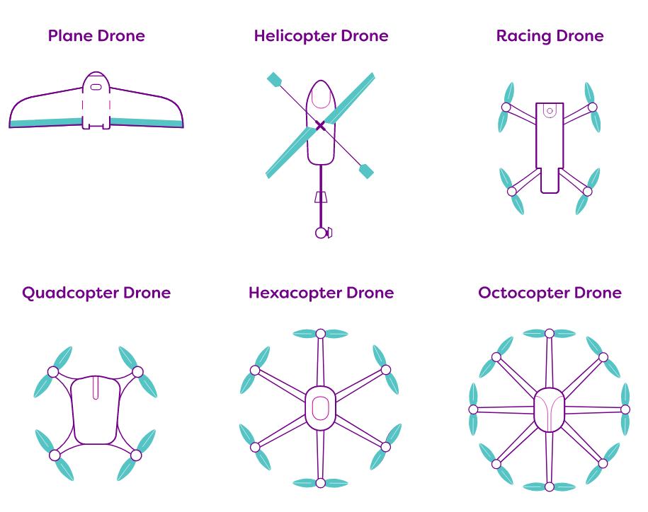 Types of drones